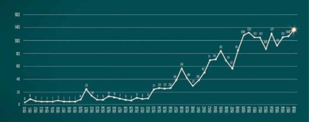 Producción de películas mexicanas de 1910 a 1958