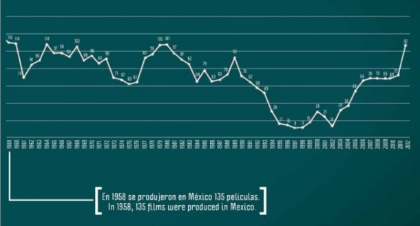 Producción de películas mexicanas de 1959 a 2012